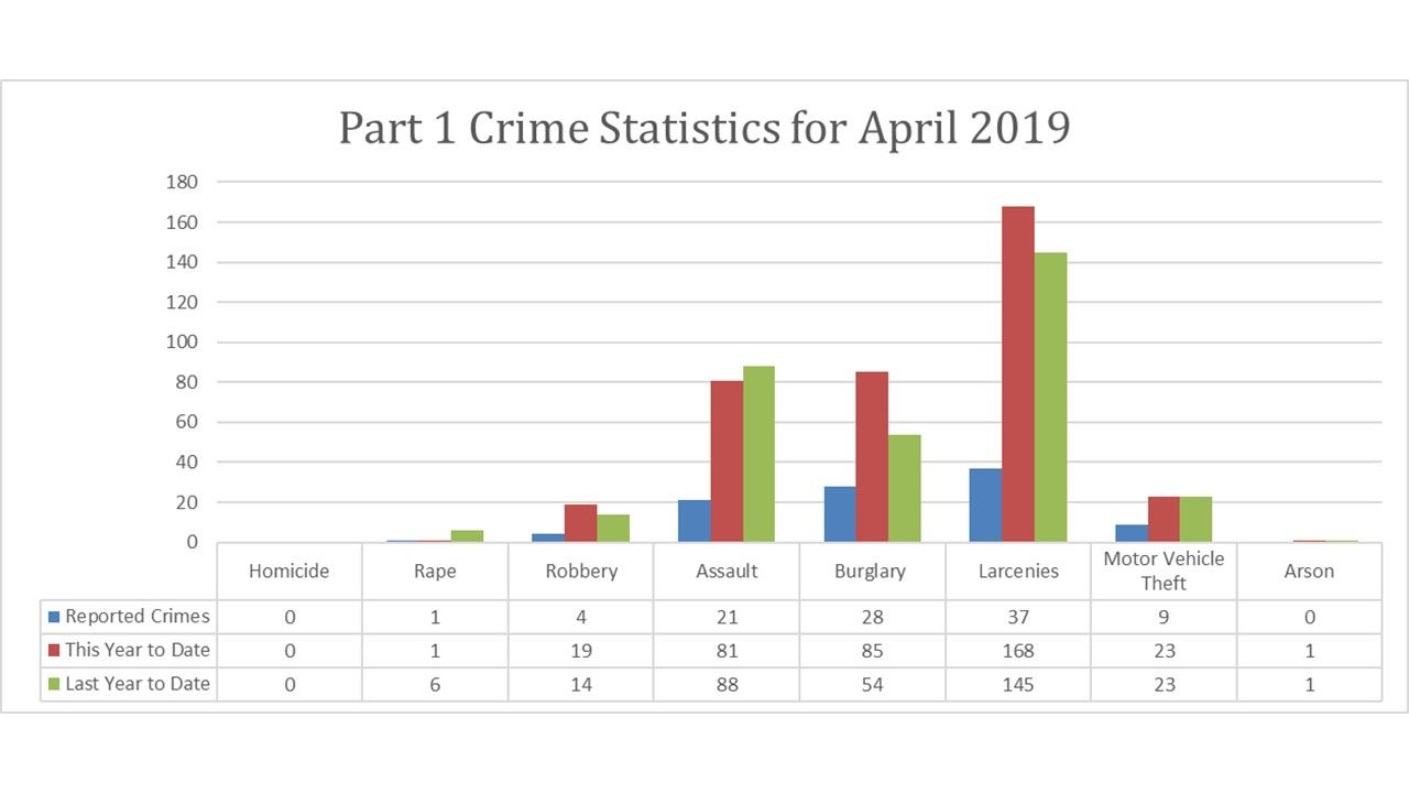 Crime View Stats Website April 2019